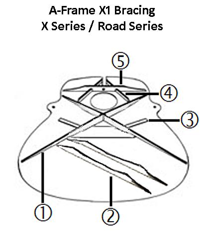 Martin A-Frame X1 Bracing X Series Road Series onemanz.com
