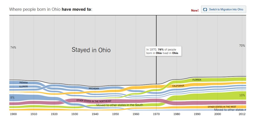 ny times migration chart