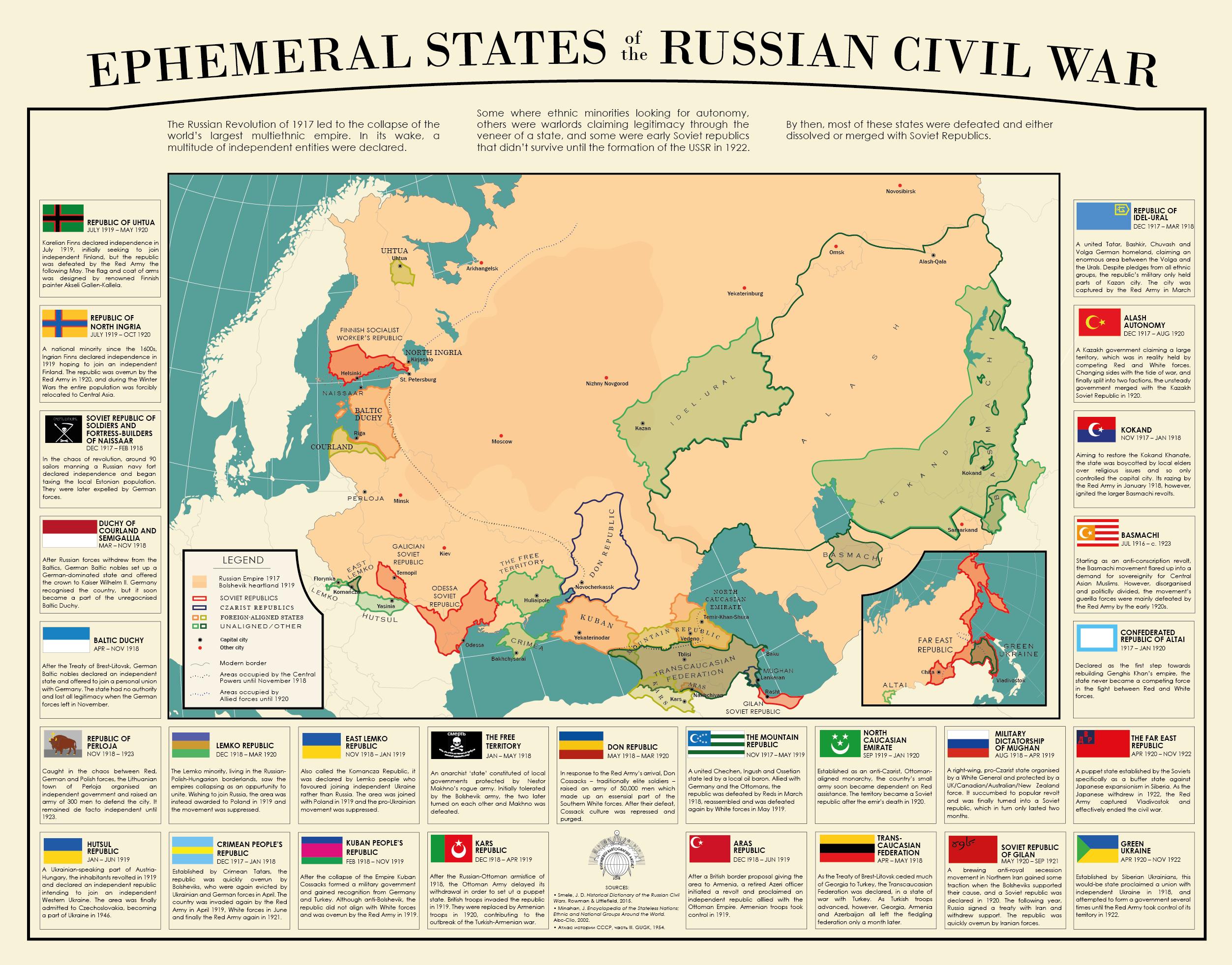 Russia 1917 Revolution States onemanz